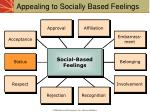 appealing to socially based feelings