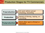 production stages for tv commercials