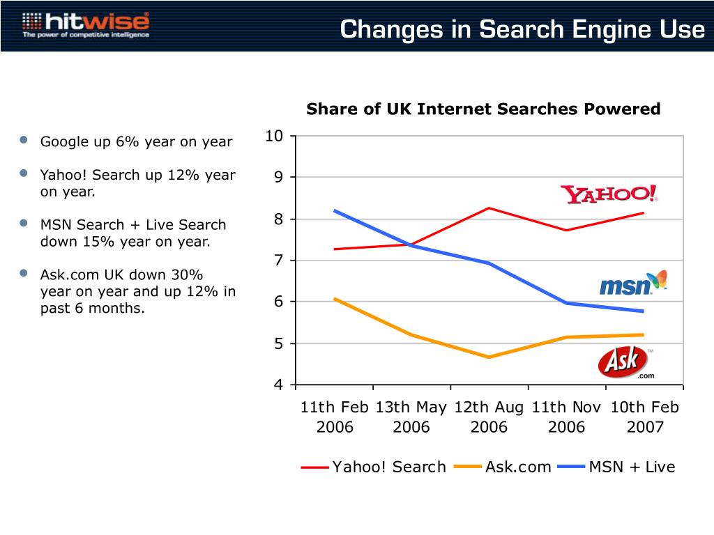 Changes in Search Engine Use