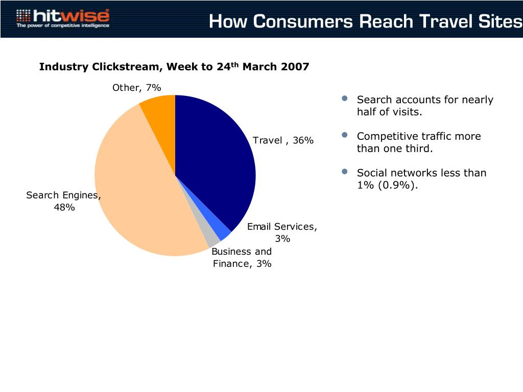 How Consumers Reach Travel Sites