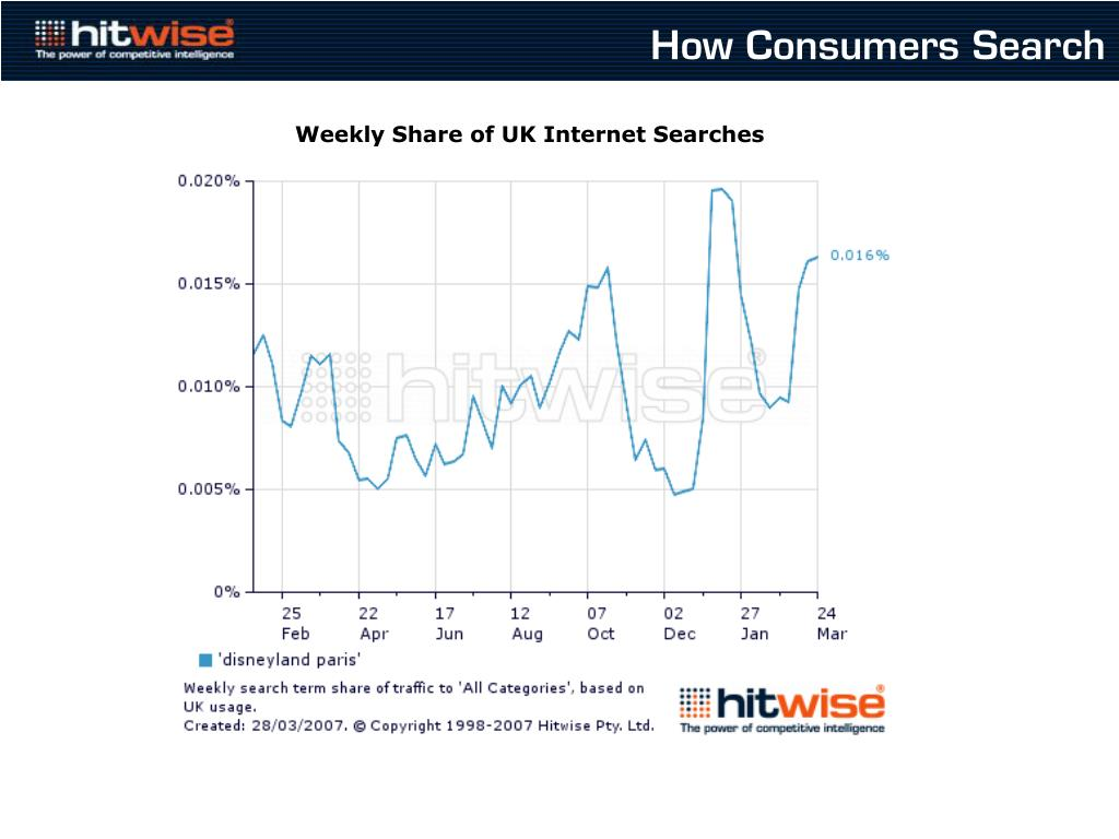 How Consumers Search