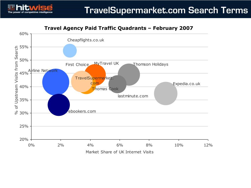 TravelSupermarket.com Search Terms