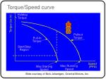 torque speed curve