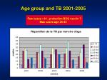age group and tb 2001 2005