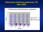 pulmonary and extra pulmonary tb 2001 2005