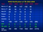 who notification of tb 2002 2006