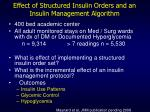 effect of structured insulin orders and an insulin management algorithm