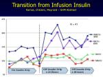 transition from infusion insulin ramos childers maynard shm abstract