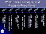 world textile and apparel a history of protectionism