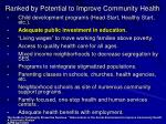 ranked by potential to improve community health