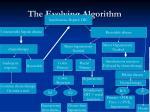 the evolving algorithm