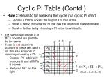 cyclic pi table contd
