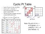 cyclic pi table