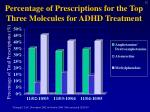 percentage of prescriptions for the top three molecules for adhd treatment