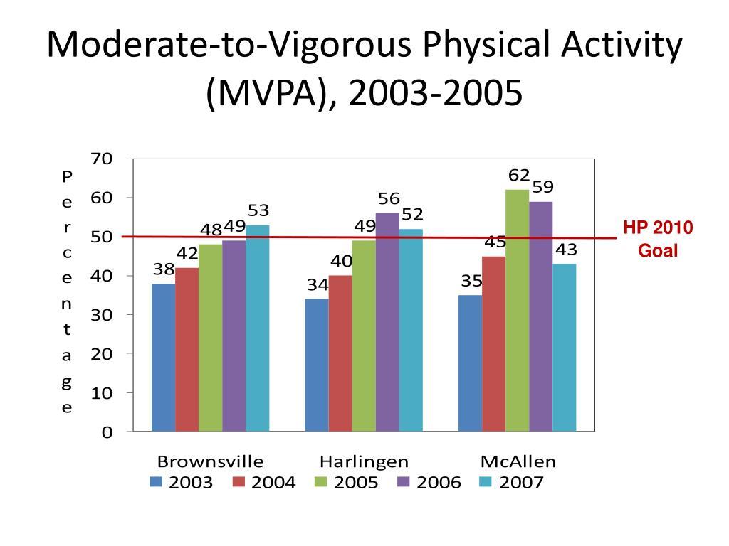 moderate to vigorous physical activity mvpa 2003 2005 l.