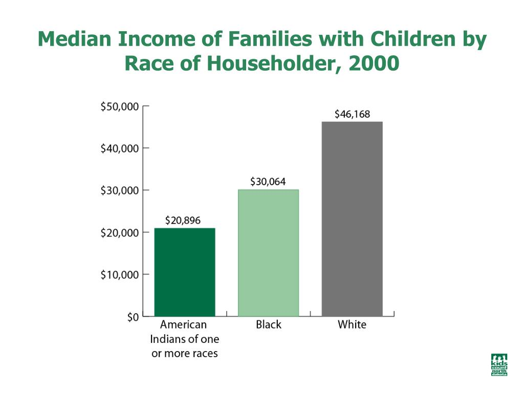 Median Income of Families with Children by Race of Householder, 2000