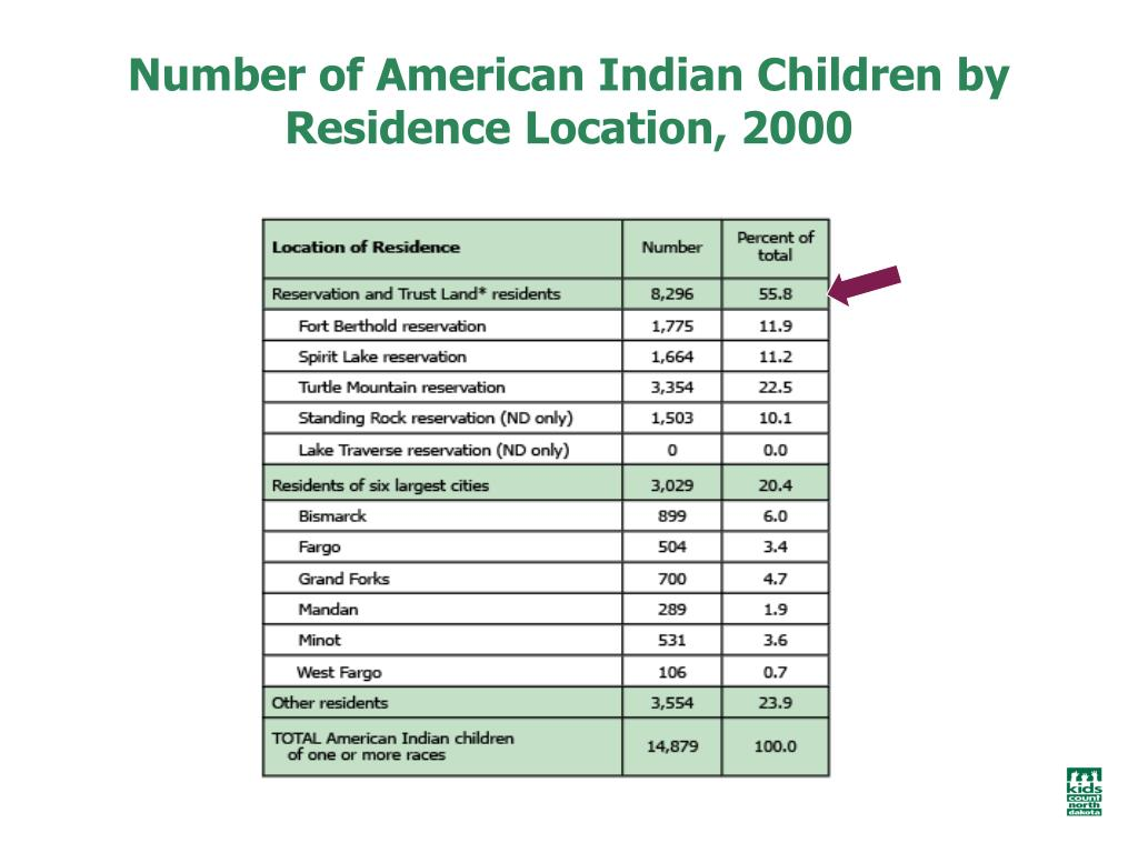 Number of American Indian Children by Residence Location, 2000