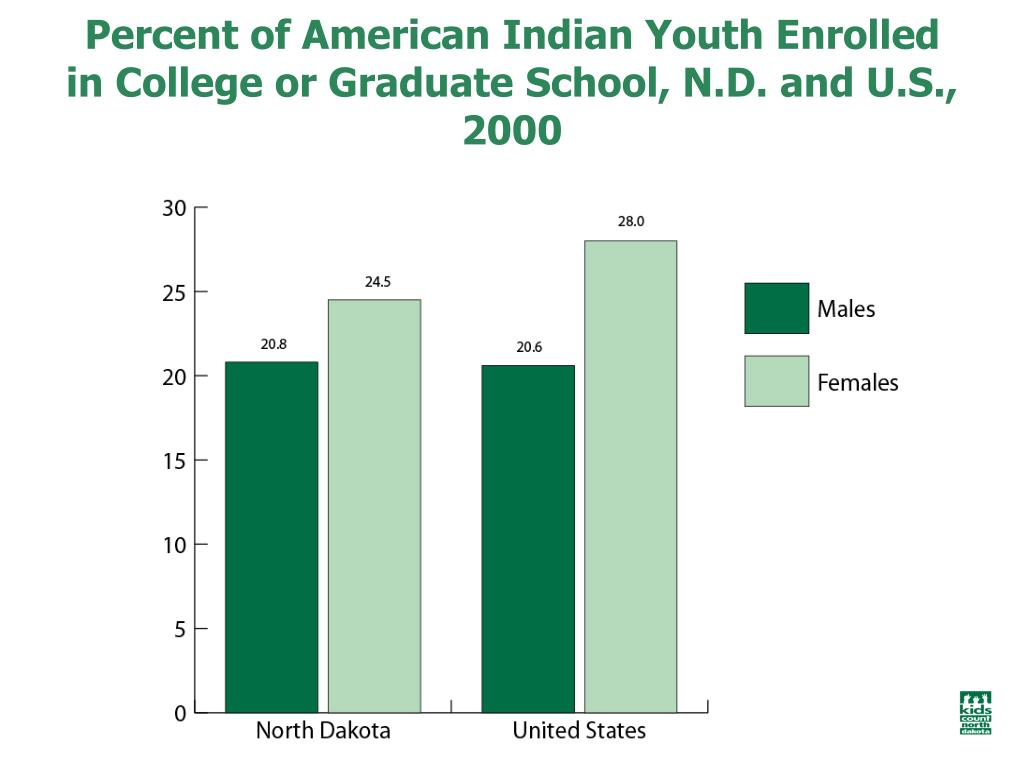 Percent of American Indian Youth Enrolled in College or Graduate School, N.D. and U.S., 2000