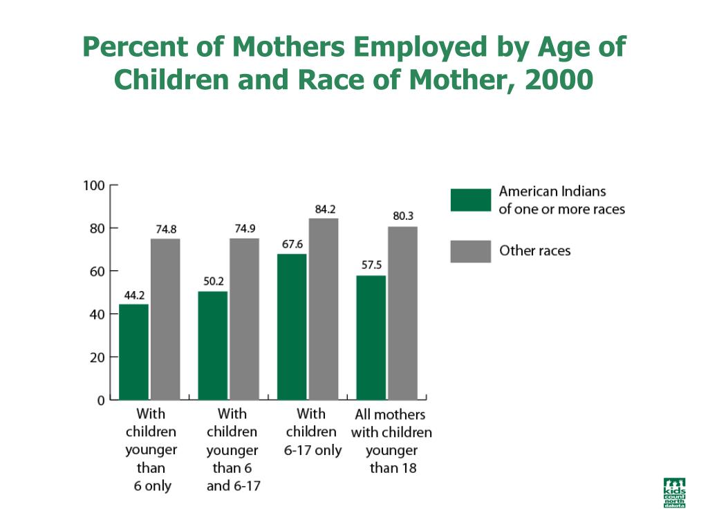 Percent of Mothers Employed by Age of Children and Race of Mother, 2000