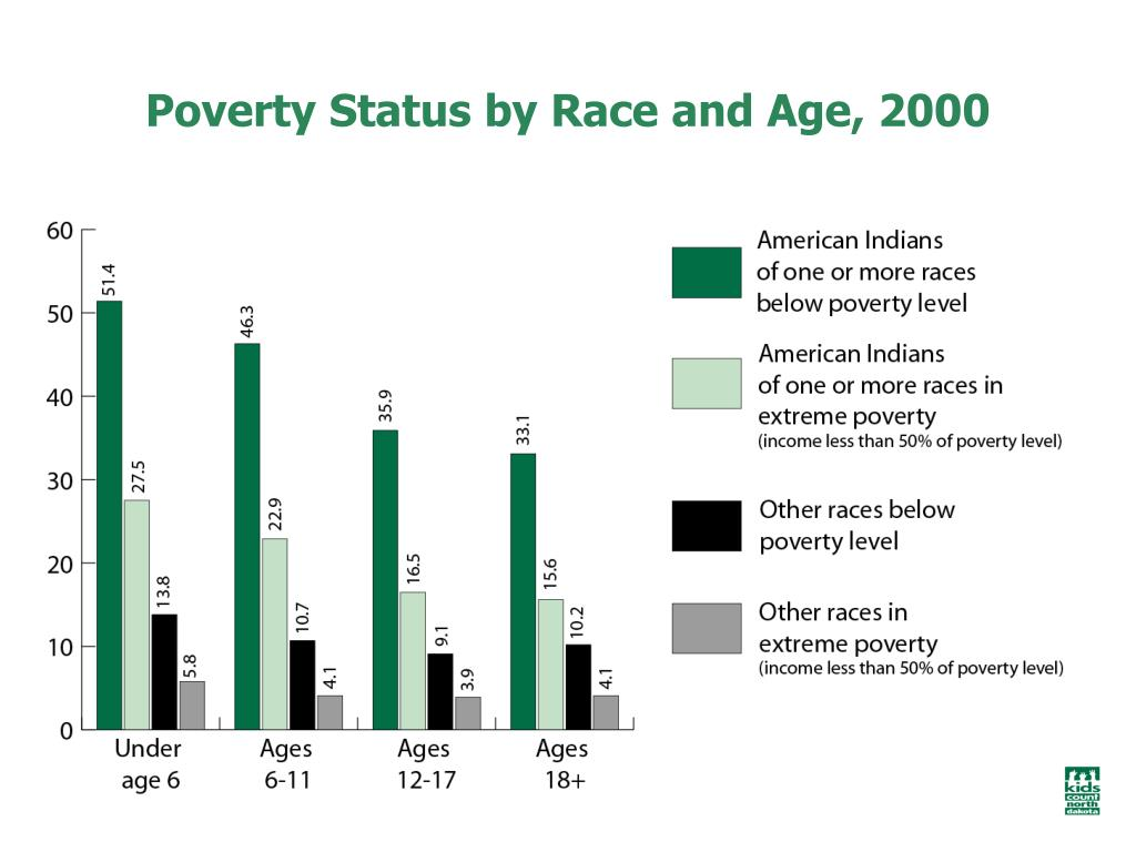 Poverty Status by Race and Age, 2000