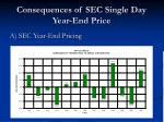 consequences of sec single day year end price