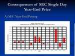 consequences of sec single day year end price11