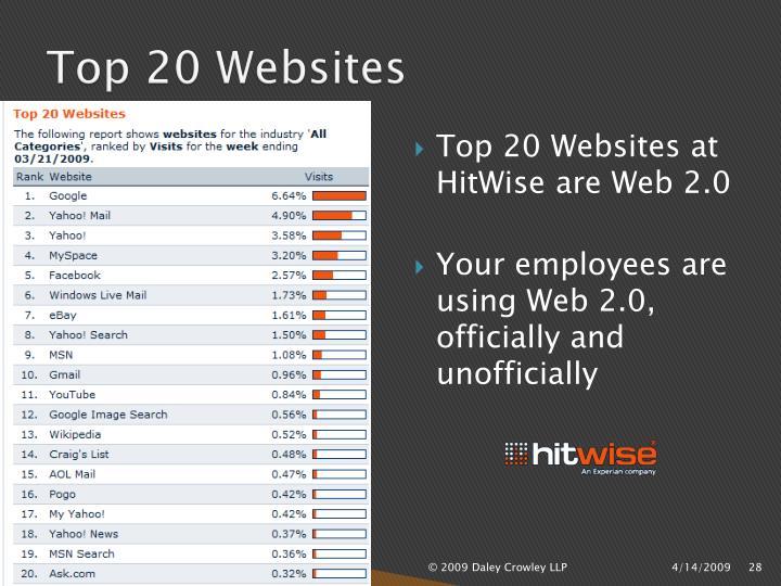 Top 20 Websites