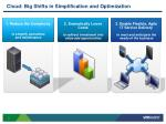 cloud big shifts in simplification and optimization