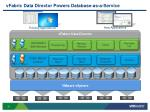 vfabric data director powers database as a service