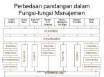 perbedaan pandangan dalam fungsi fungsi manajemen