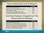 how to keep shows fresh relevant
