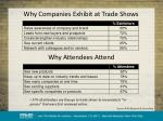 why companies exhibit at trade shows