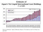 estimates of japan s net liquid international asset holdings of gdp
