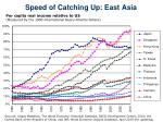speed of catching up east asia