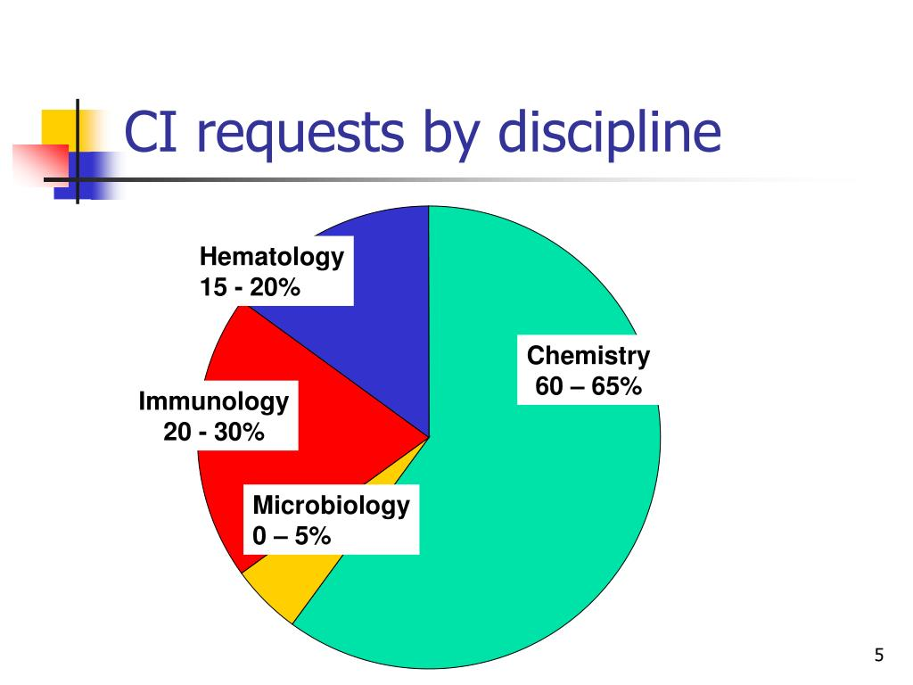 CI requests by discipline