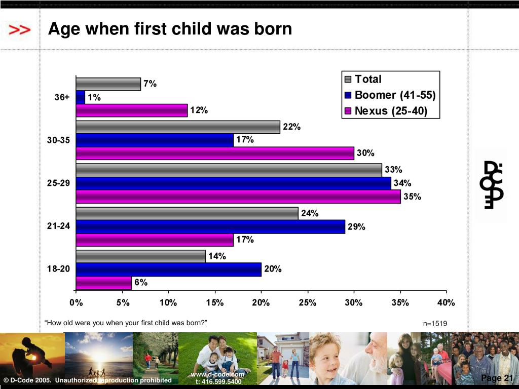 Age when first child was born
