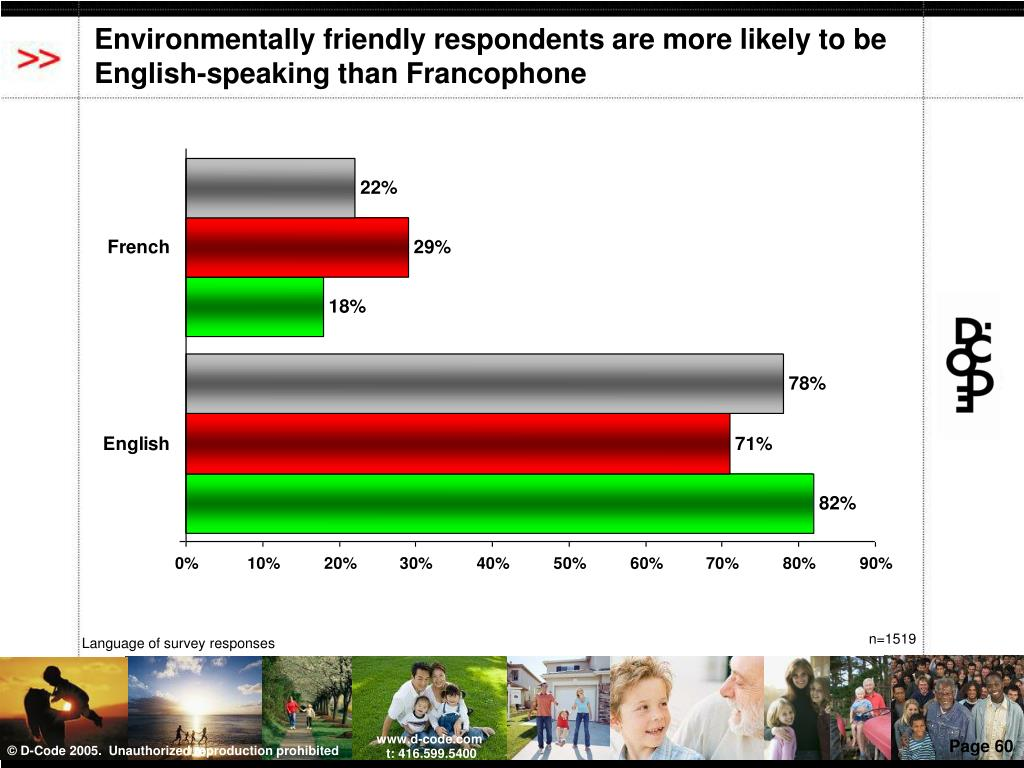 Environmentally friendly respondents are more likely to be English-speaking than Francophone