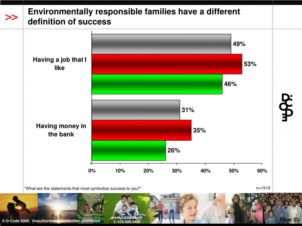 Environmentally responsible families have a different definition of success