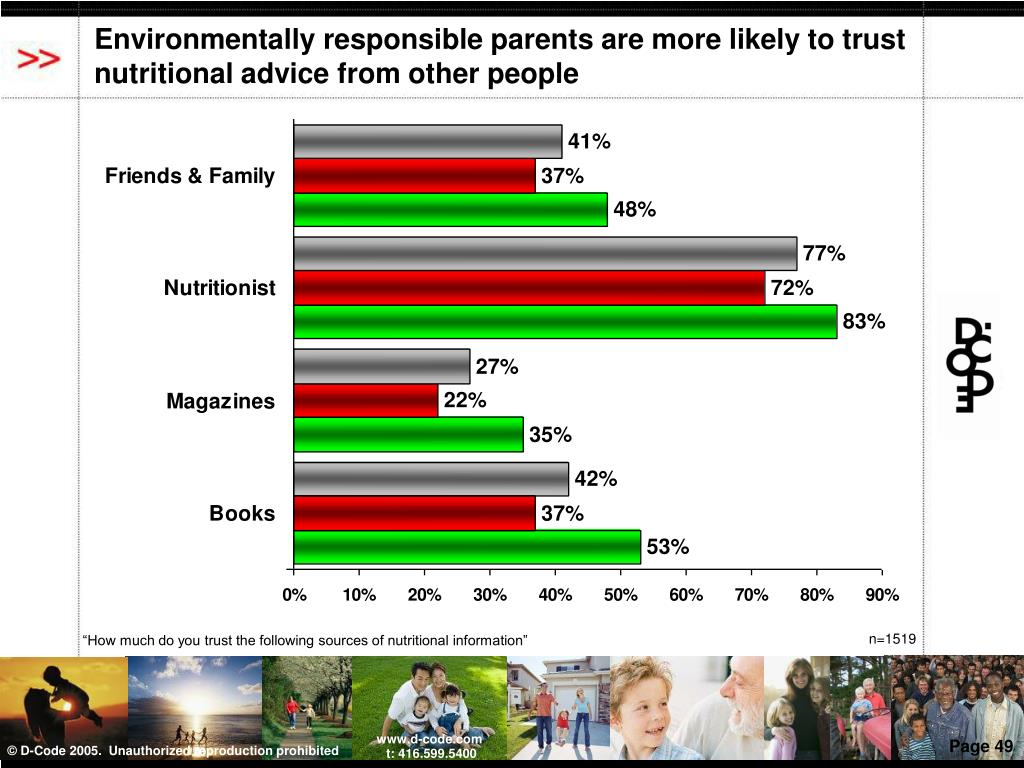 Environmentally responsible parents are more likely to trust nutritional advice from other people