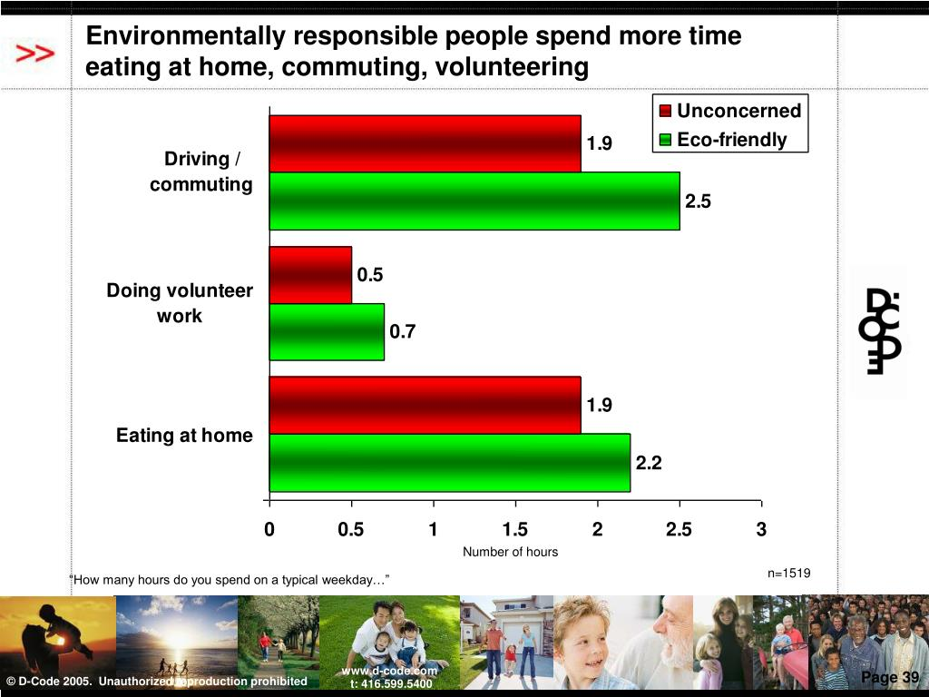 Environmentally responsible people spend more time eating at home, commuting, volunteering