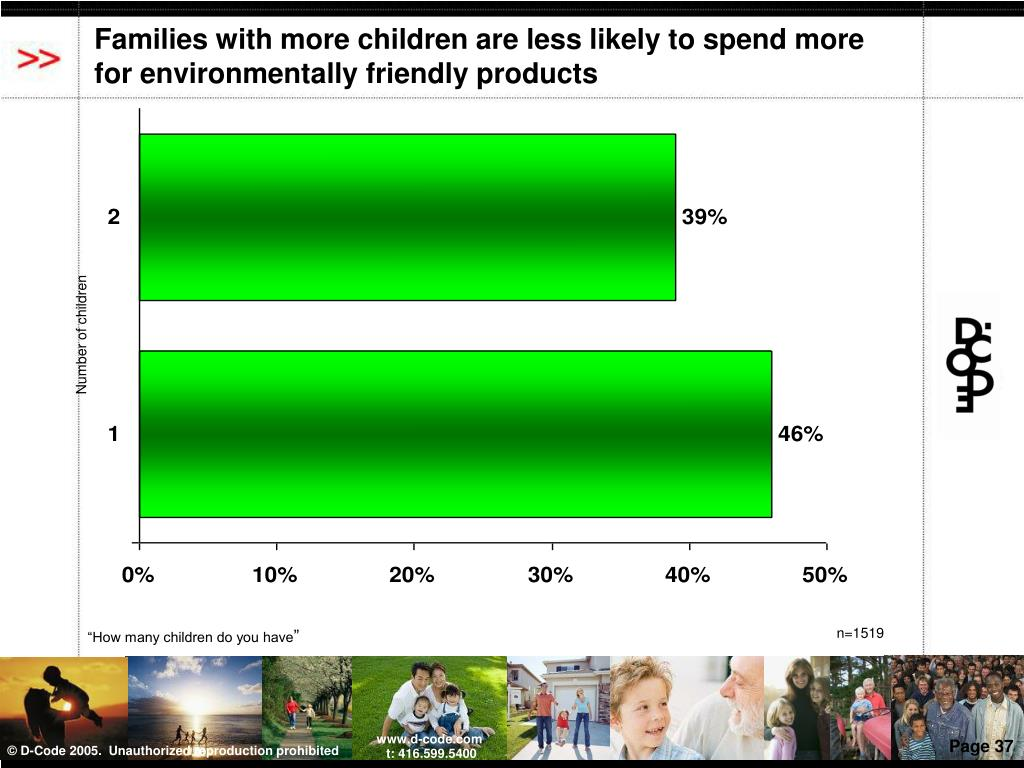 Families with more children are less likely to spend more for environmentally friendly products