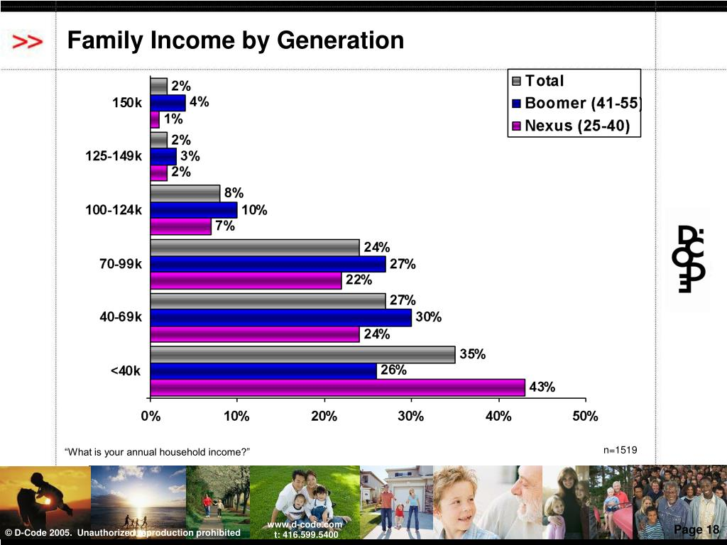 Family Income by Generation