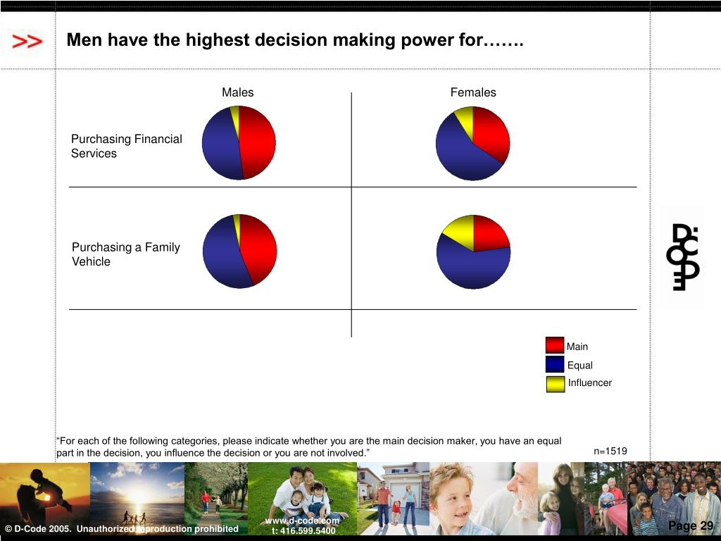 Men have the highest decision making power for…….