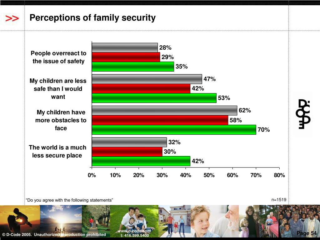 Perceptions of family security