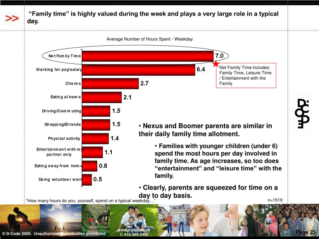 """Family time"" is highly valued during the week and plays a very large role in a typical day."