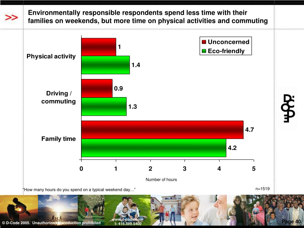 Environmentally responsible respondents spend less time with their families on weekends, but more time on physical activities and commuting