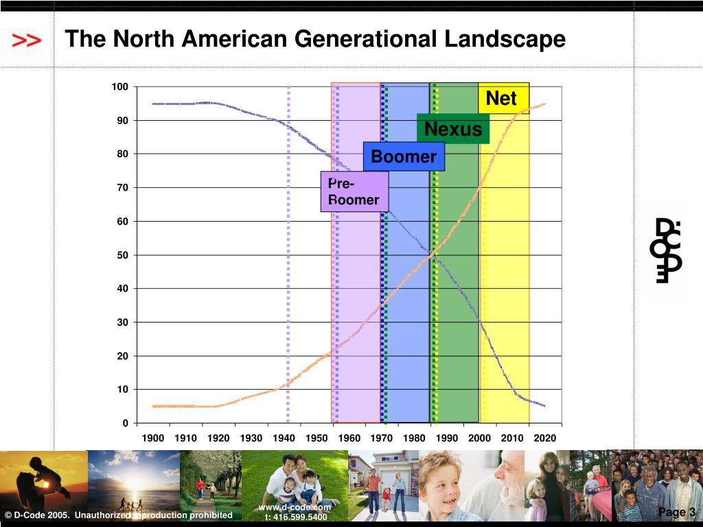 The North American Generational Landscape