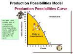 production possibilities model22