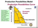 production possibilities model24