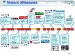 historic milestones